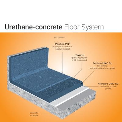 Urethane Cement Flooring System