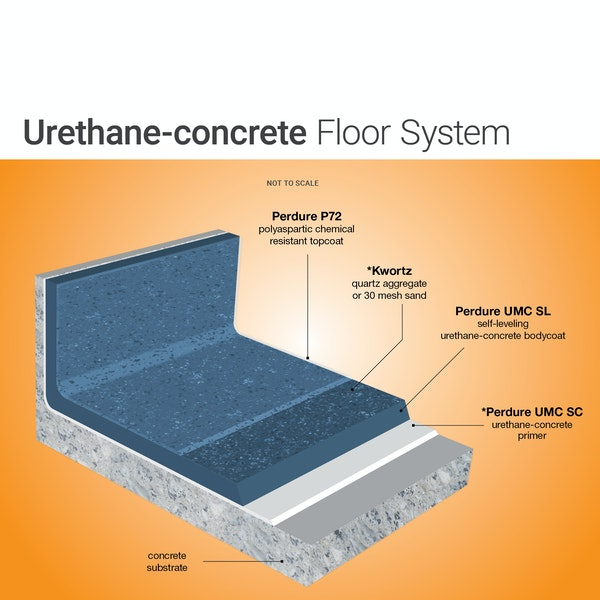 Urethane Cement Flooring System Urethane-Cement Flooring System over Concrete Substrates