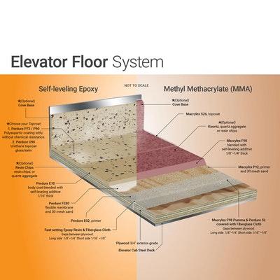 Elevator Flooring System