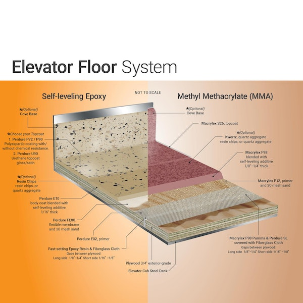 Elevator Flooring System Choose from highly durable epoxy or nearly indestructible MMA floor coatings.